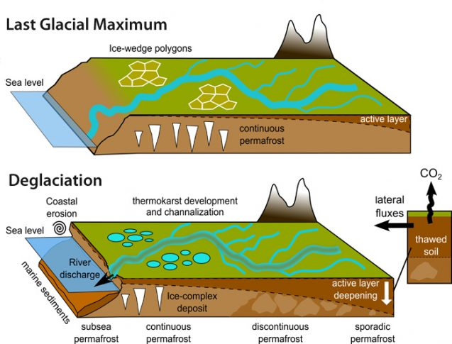 "When frozen land thaws, the loss of ice in the soil creates landscapes that can be easily eroded. ""This study suggests that similar processes occurred during past warming events with important implications for the land-to-ocean permafrost carbon fluxes,"" says lead author Tommaso Tesi. Illustration: Tesi, et al. 2016"