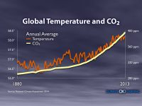 Global_Temp_and_CO2_400