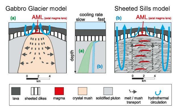 A cartoon illustrating different modes of crust formation in the lower oceanic crust. Panel A shows the Gabbro Glacier model. Panel B shows the Sheeted Sills model. Kathrin Faak. Laurence Coogan, Sumit Chakraborty