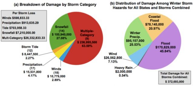 Charts showing (a) the damage amount per storm type and percentage of total damage for all storms combined. (b) Damage per hazard contributing to the winter storm losses total for Connecticut, New Jersey and New York combined. / Shimkus, et al.