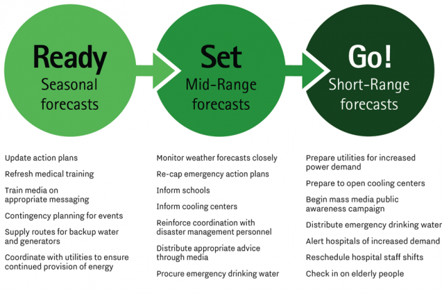 Examples of preparedness activities to reduce the health risks of extreme heat in response to short range (up to 1 week), mid-range S2S (1 week to 1 month) and seasonal (3 months or longer) forecasts.