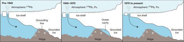 glacier grounding lines