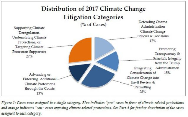 2017 climate change litigation pie chart