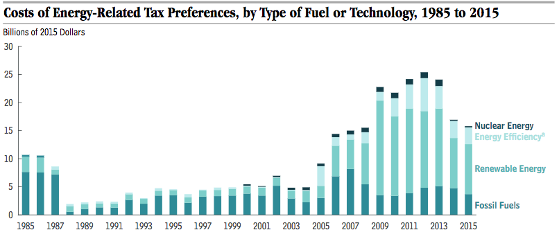 Tax Preferences For Fossil Fuels Have Been Around A Long Time Renewable Energy Are Newer And Much Higher Than