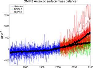 surface mass balance in Antarctica