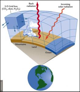Climate Modeling, 3-D Grid