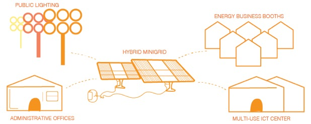 Proposed solar mini-grids to power centers