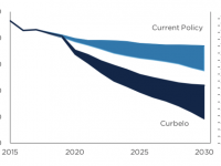 curbelo carbon tax could dramatically lower carbon emissions compared to current policy