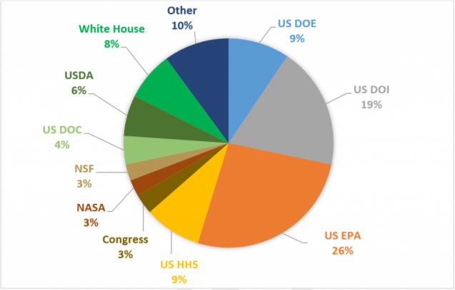 pie chart showing percentage of government agencies in the tracker