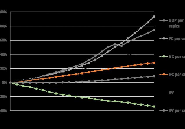 inclusive wealth index vs GDP