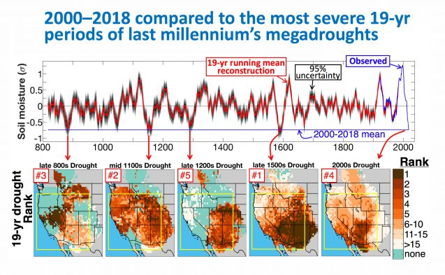 charts comparing todays drought to megadroughts of the past