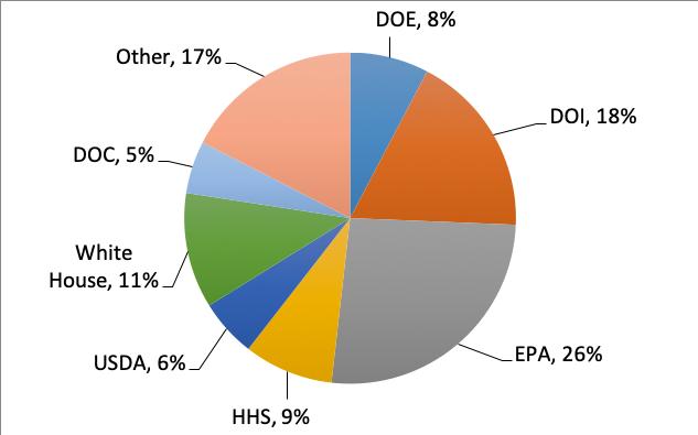 silencing science federal agencies