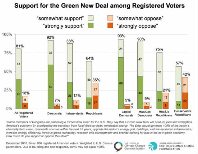 chart shows support of green new deal by democrats republicans and independents