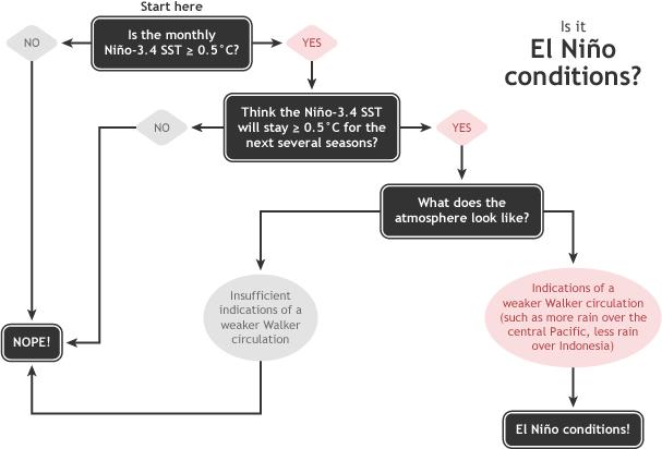 el nino flow chart