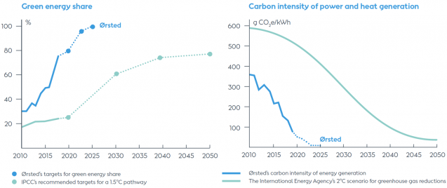 graphs showing orsted's growth in green energy and decrease in carbon intensity