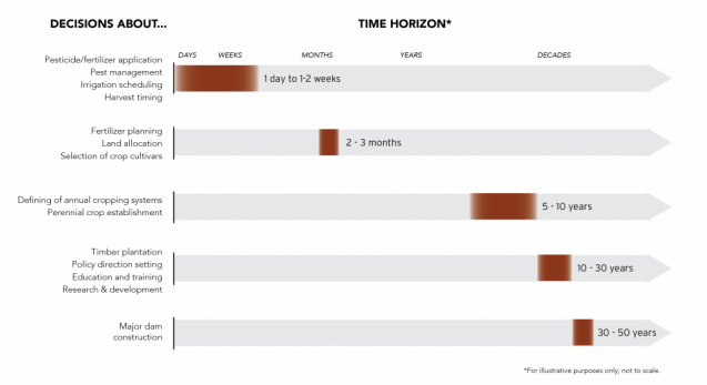 time scales for decision making