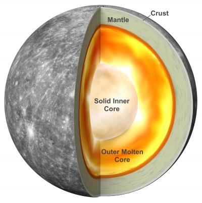 A graphic of Mercury's internal structure.