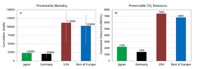 projected impacts of fossil fuel emissions on health