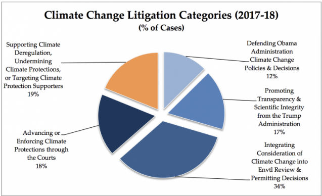 pie chart of climate litigation types