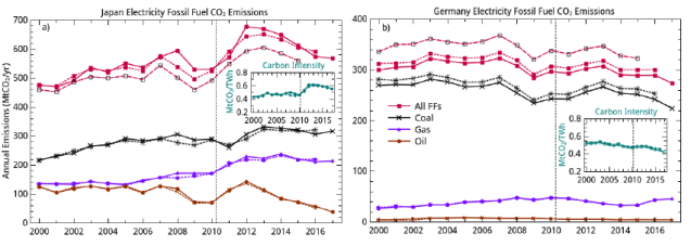 charts showing co2 emissions from fossil fuels