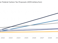 chart shows how the different bills would tax carbon over time