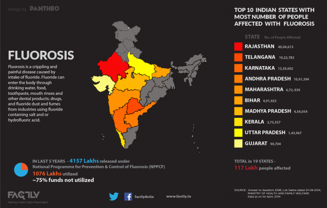Status of Fluorosis in India