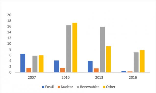 chart of energy subsidies