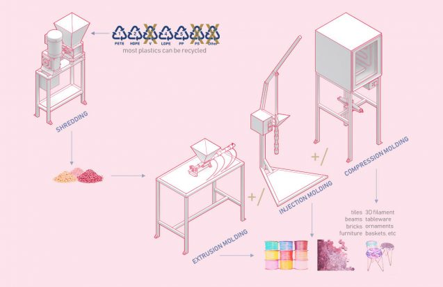 drawing of machinery that turns melted plastic into products