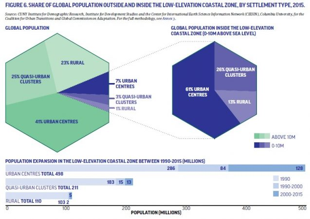 Chart showing Share of Global Population Outside and Inside the Low Elevation Coastal Zone, by Settlement Type, 2015, and expansion there between 1990 and 2015.