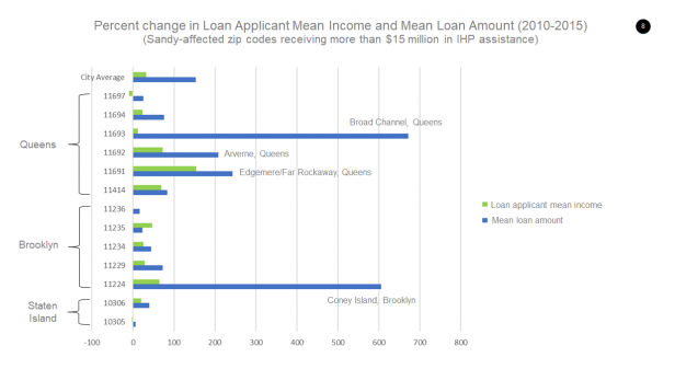 chart showing percent change in loan application mean and mean loan amount