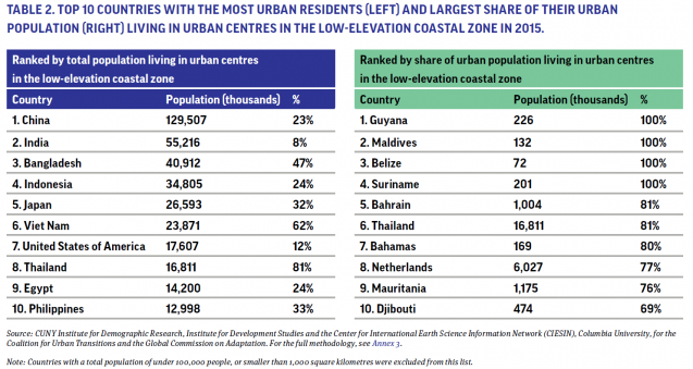 Graph showing Top 10 Countries with the Most Urban Residents (Left) and Largest Share of Their Urban Population (right) Living in Urban Centers in the Low-Elevation Coastal Zone in 2015.