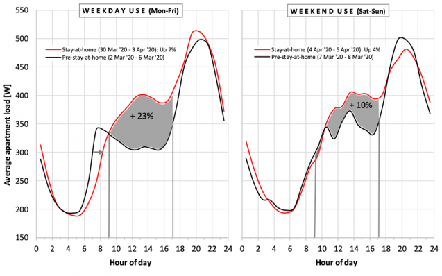 graph of electricity consumption before and during covid-19 pandemic
