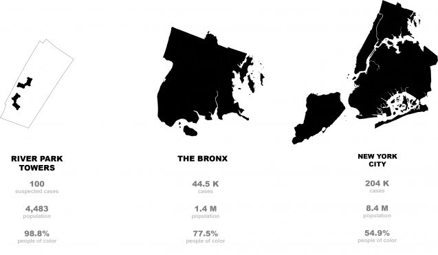 River Park Towers Covid-19 compared with Bronx and NYC