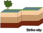 diagram of strike-slip fault