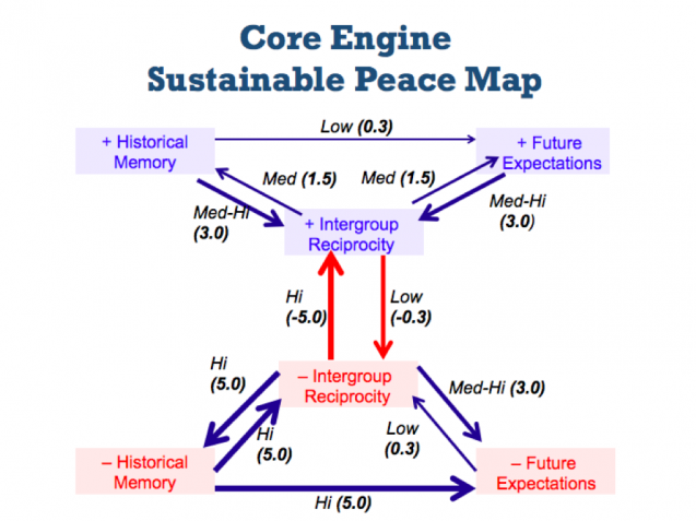 mathematical model of peace factors