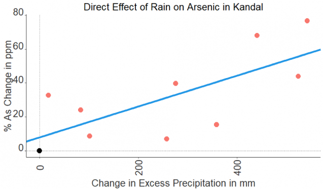 graph shows that arsenic increases as precipitation increases