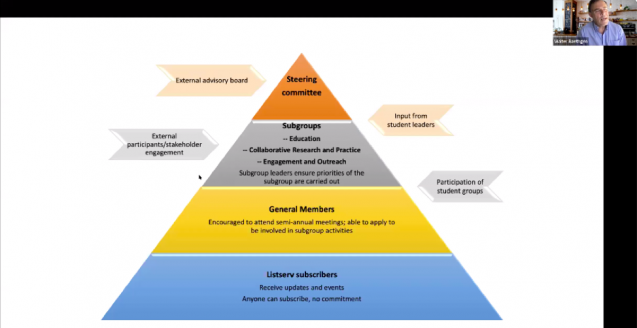 pyramid showing different levels of organization
