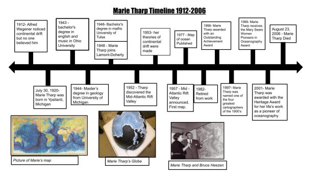 timeline about marie tharp