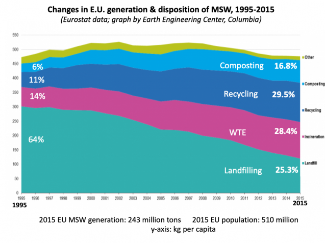 chart showing how the EU manages its waste