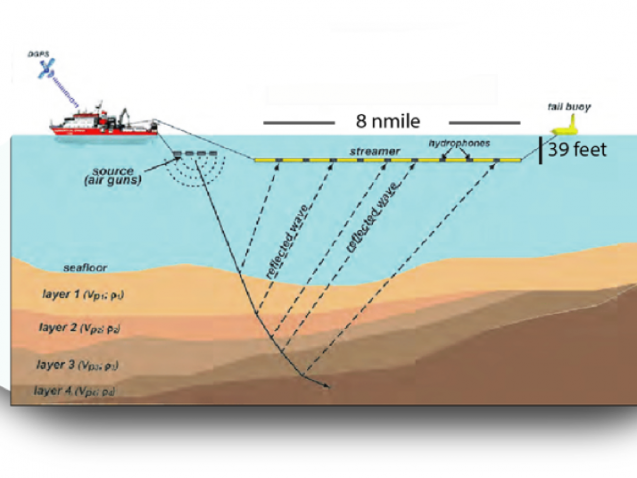 diagram of ship, sound emitter, and streamer of hydrophones recording echoes from layers under the sea floor